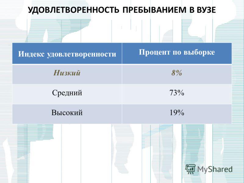УДОВЛЕТВОРЕННОСТЬ ПРЕБЫВАНИЕМ В ВУЗЕ Индекс удовлетворенности Процент по выборке Низкий8% Средний73% Высокий19%