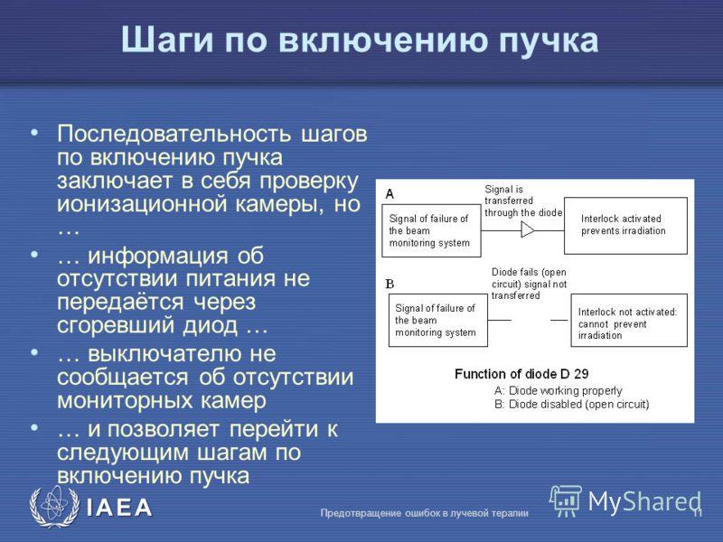 IAEA Предотвращение ошибок в лучевой терапии11 Шаги по включению пучка Последовательность шагов по включению пучка заключает в себя проверку ионизационной камеры, но … … информация об отсутствии питания не передаётся через сгоревший диод … … выключат