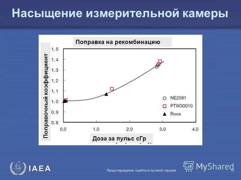 IAEA Предотвращение ошибок в лучевой терапии15 Насыщение измерительной камеры 1.3 cГр/pulse p s =1.08 Поправка на рекомбинацию Доза за пульс сГр Поправочный коэффициент
