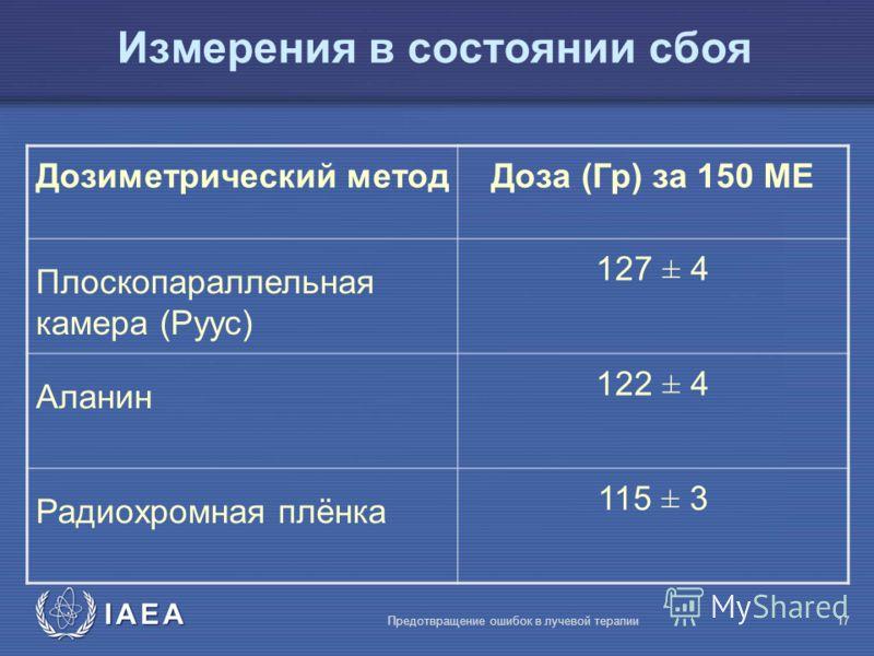 IAEA Предотвращение ошибок в лучевой терапии17 Измерения в состоянии сбоя Дозиметрический методДоза (Гр) за 150 MЕ Плоскопараллельная камера (Руус) 127 ± 4 Аланин 122 ± 4 Радиохромная плёнка 115 ± 3