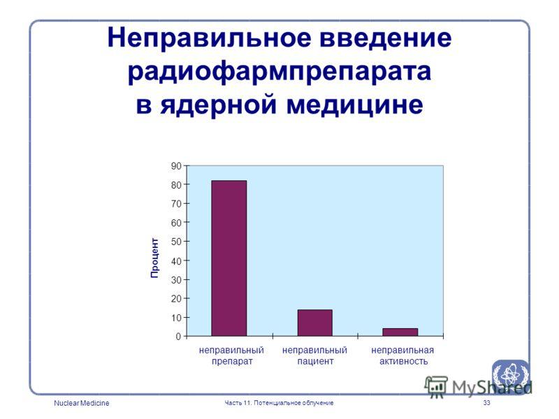 Nuclear Medicine Часть 11. Потенциальное облучение32 неправильный радиофармпрепаратнеправильный радиофармпрепарат неправильный пациентнеправильный пациент неправильный путь введениянеправильный путь введения неправильная активность Терапия > 10% от п