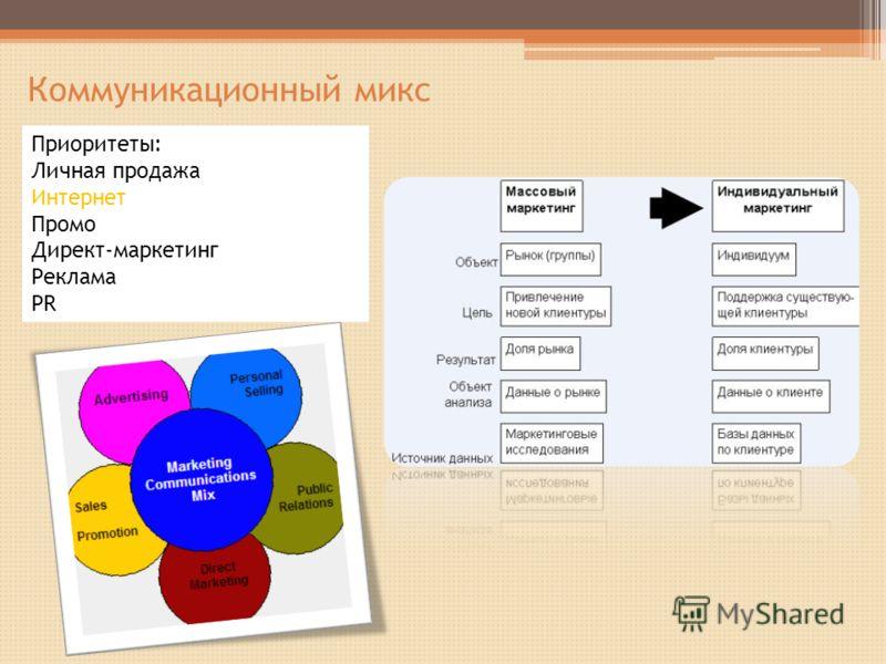 Коммуникационный микс Приоритеты: Личная продажа Интернет Промо Директ-маркетинг Реклама PR