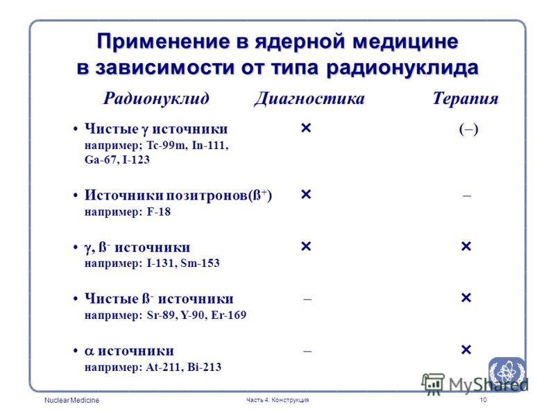 Nuclear Medicine Часть 4. Конструкция10 Радионуклид Чистые источники ( ) например; Tc-99m, In-111, Ga-67, I-123 Источники позитронов(ß + ) например: F-18, ß - источники например: I-131, Sm-153 Чистые ß - источники например: Sr-89, Y-90, Er-169 источн