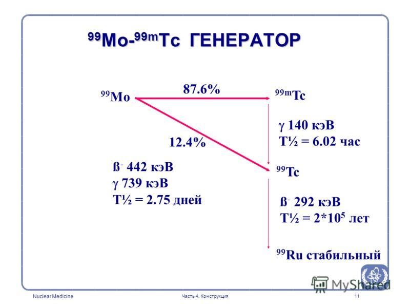 Nuclear Medicine Часть 4. Конструкция11 99 Mo- 99m Tc ГЕНЕРАТОР 99 Mo 87.6% 99m Tc 140 кэВ T½ = 6.02 час 99 Tc ß - 292 кэВ T½ = 2*10 5 лет 99 Ru стабильный 12.4% ß - 442 кэВ 739 кэВ T½ = 2.75 дней