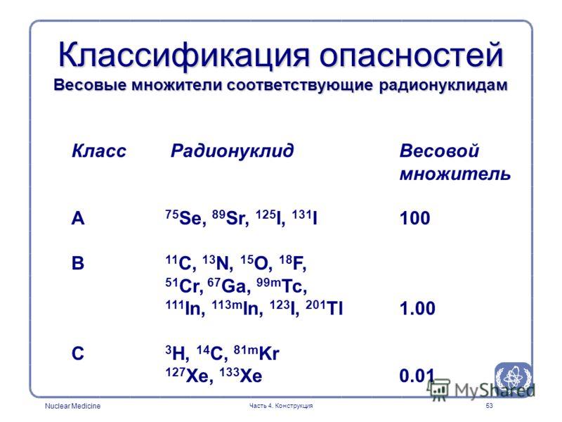 Nuclear Medicine Часть 4. Конструкция53 Классификация опасностей Весовые множители соответствующие радионуклидам Класс Радионуклид Весовой множитель A 75 Se, 89 Sr, 125 I, 131 I100 B 11 C, 13 N, 15 O, 18 F, 51 Cr, 67 Ga, 99m Tc, 111 In, 113m In, 123