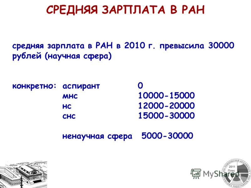 средняя зарплата в РАН в 2010 г. превысила 30000 рублей (научная сфера) конкретно:аспирант0 мнс10000-15000 нс12000-20000 снс15000-30000 ненаучная сфера 5000-30000 СРЕДНЯЯ ЗАРПЛАТА В РАН