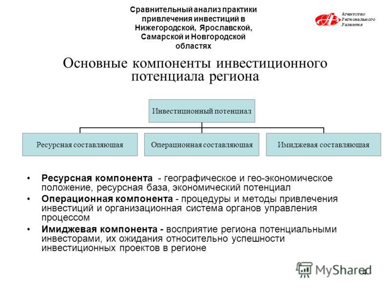 4 Основные компоненты инвестиционного потенциала региона Ресурсная компонента - географическое и гео-экономическое положение, ресурсная база, экономический потенциал Операционная компонента - процедуры и методы привлечения инвестиций и организационна