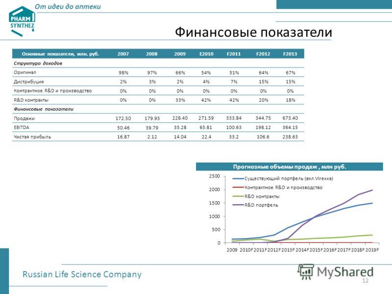 Финансовые показатели Основные показатели, млн. руб.200720082009E2010F2011F2012F2013 Структура доходов Оригинал 98%97%66%54%51%64%67% Дистрибуция 2%3%2%4%7%15% Контрактное R&D и производство 0% R&D контракты 0% 33%42% 20%18% Финансовые показатели Про