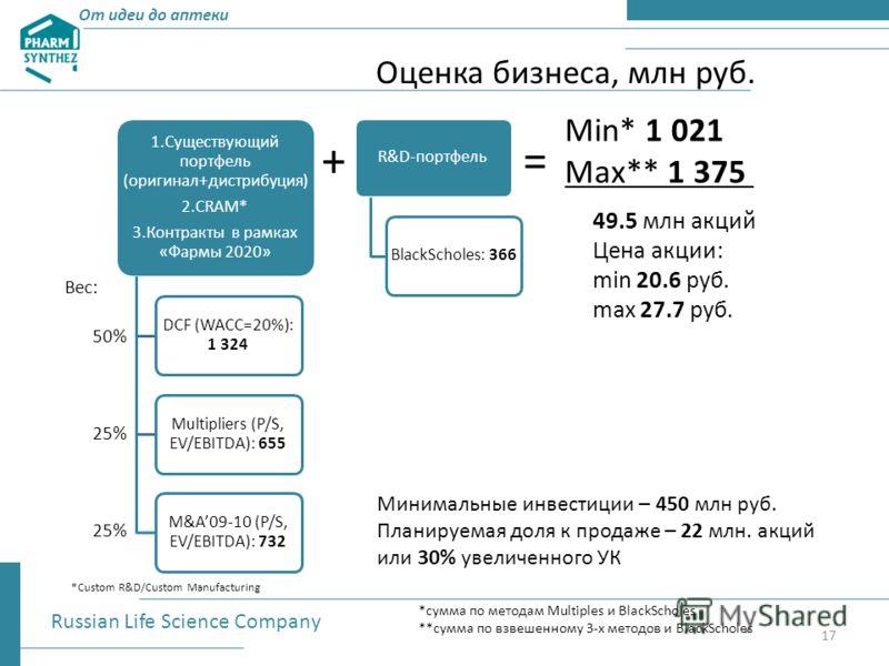 Оценка бизнеса, млн руб. Russian Life Science Company 1.Существующий портфель (оригинал+дистрибуция) 2.CRAM* 3.Контракты в рамках «Фармы 2020» DCF (WACC=20%): 1 324 Multipliers (P/S, EV/EBITDA): 655 M&A09-10 (P/S, EV/EBITDA): 732 R&D-портфельBlackSch