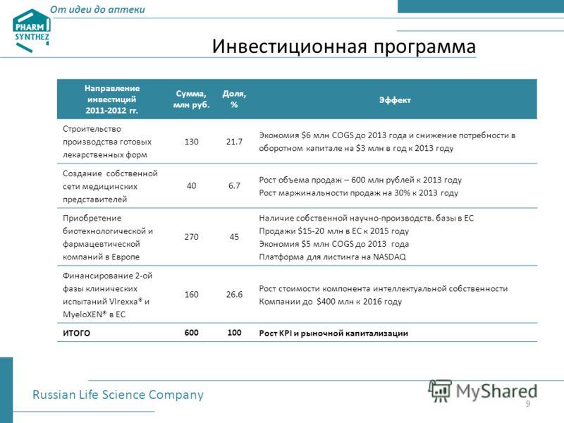 Инвестиционная программа Направление инвестиций 2011-2012 гг. Сумма, млн руб. Доля, % Эффект Строительство производства готовых лекарственных форм 13021.7 Экономия $6 млн COGS до 2013 года и снижение потребности в оборотном капитале на $3 млн в год к