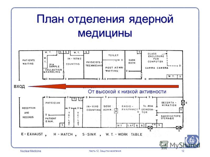 Nuclear Medicine Часть 12. Защита населения12 План отделения ядерной медицины От высокой к низкой активности вход