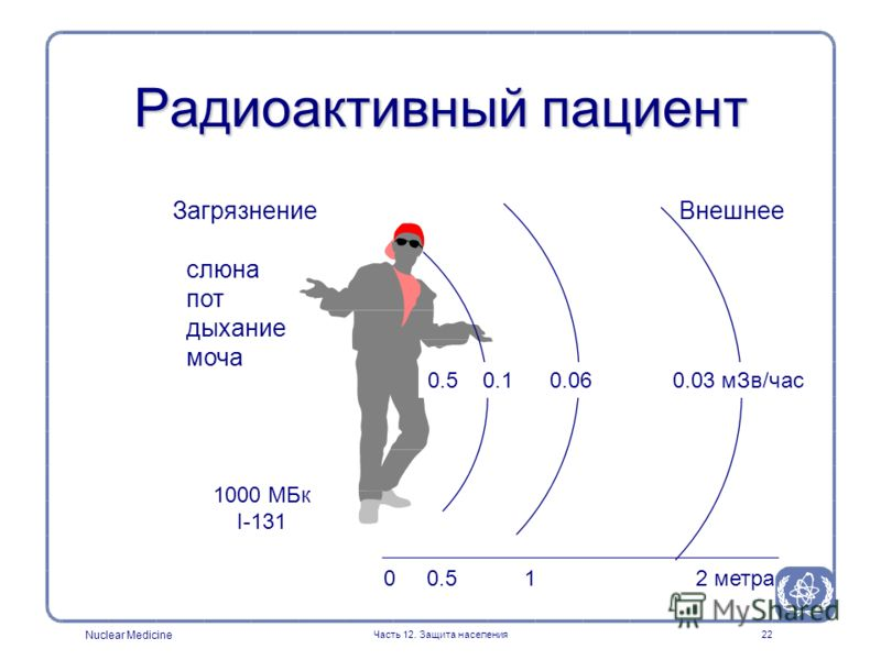 Nuclear Medicine Часть 12. Защита населения22 Радиоактивный пациент 1000 МБк I-131 0 0.5 1 2 метра 0.5 0.1 0.06 0.03 мЗв/час Загрязнение Внешнее слюна пот дыхание моча