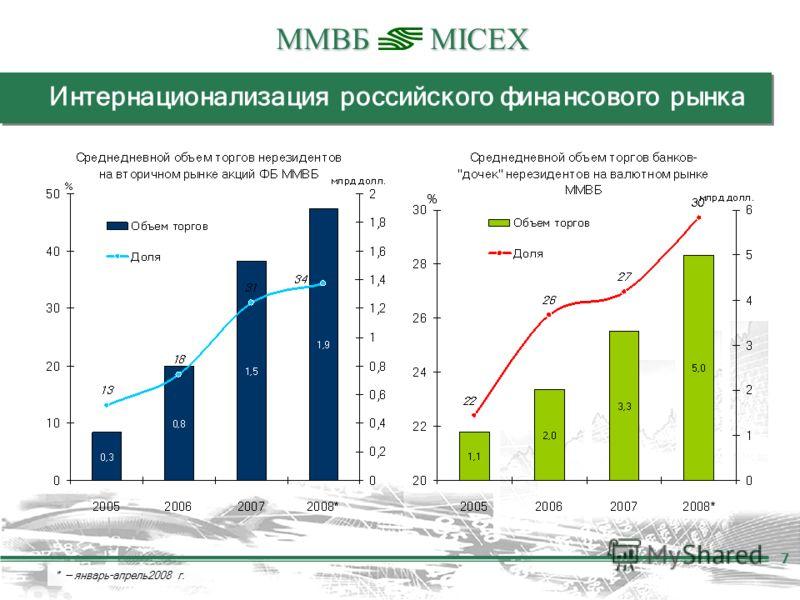 ММВБMICEX 7 Интернационализация российского финансового рынка * январь–апрель2008 г. 7
