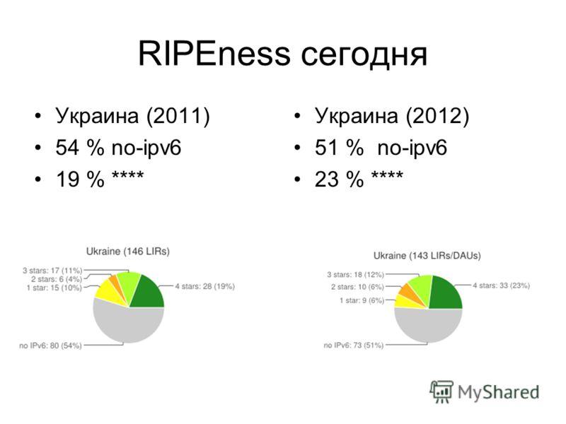 RIPEness сегодня Украина (2011) 54 % no-ipv6 19 % **** Украина (2012) 51 % no-ipv6 23 % ****