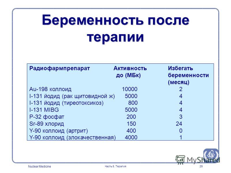 Nuclear Medicine Часть 8. Терапия29 Беременность после терапии Радиофармпрепарат Активность Избегать до (МБк) беременности (месяц) Au-198 коллоид10000 2 I-131 йодид (рак щитовидной ж) 5000 4 I-131 йодид (тиреотоксикоз) 800 4 I-131 MIBG 5000 4 P-32 фо