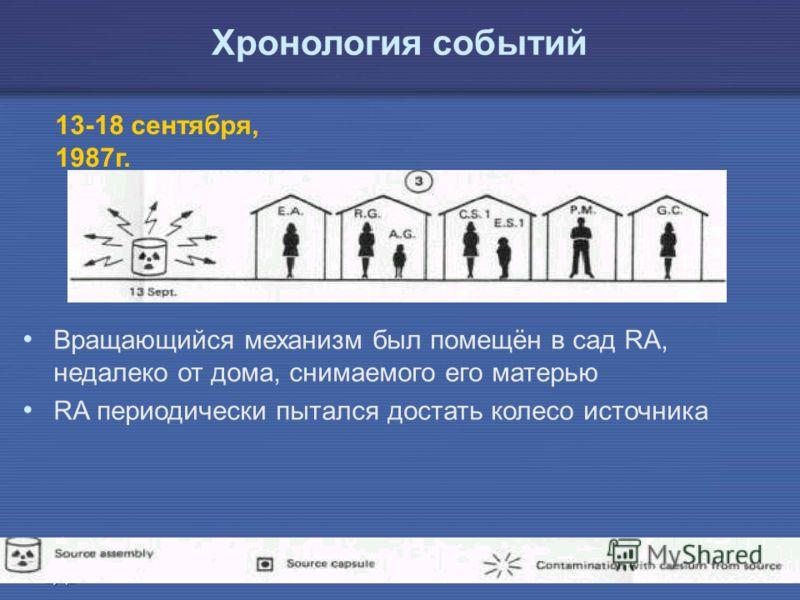 IAEA Предотвращение ошибок в лучевой терапии20 13-18 сентября, 1987г. Вращающийся механизм был помещён в сад RA, недалеко от дома, снимаемого его матерью RA периодически пытался достать колесо источника Хронология событий