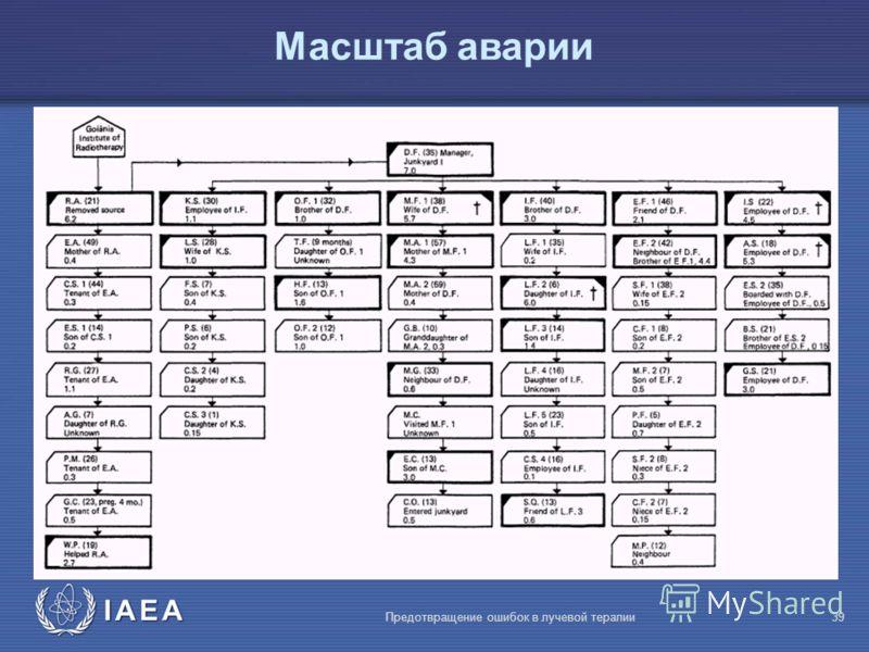 IAEA Предотвращение ошибок в лучевой терапии39 Масштаб аварии