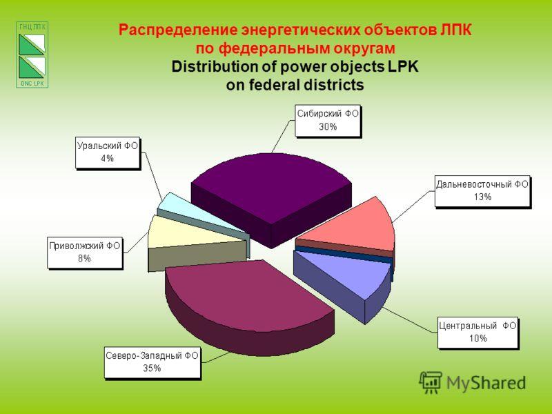 Распределение энергетических объектов ЛПК по федеральным округам Distribution of power objects LPK on federal districts