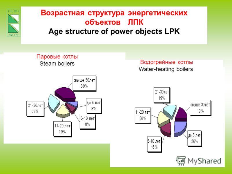 Возрастная структура энергетических объектов ЛПК Age structure of power objects LPK Паровые котлы Steam boilers Водогрейные котлы Water-heating boilers
