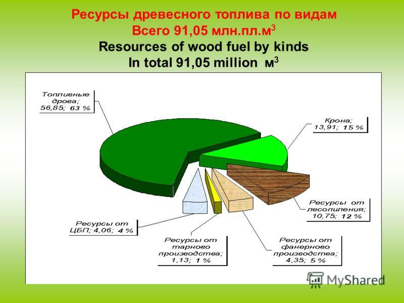 Ресурсы древесного топлива по видам Всего 91,05 млн.пл.м 3 Resources of wood fuel by kinds In total 91,05 million м 3