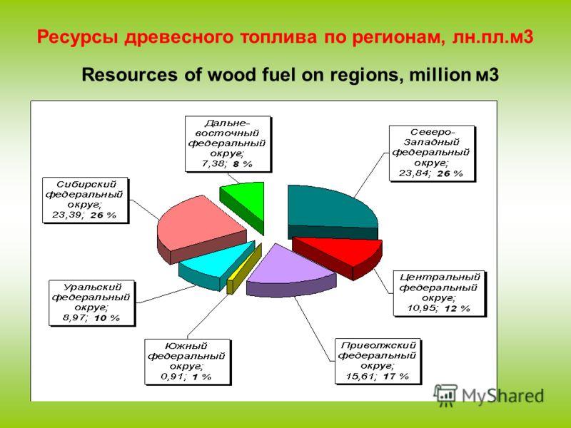 Ресурсы древесного топлива по регионам, лн.пл.м3 Resources of wood fuel on regions, million м3