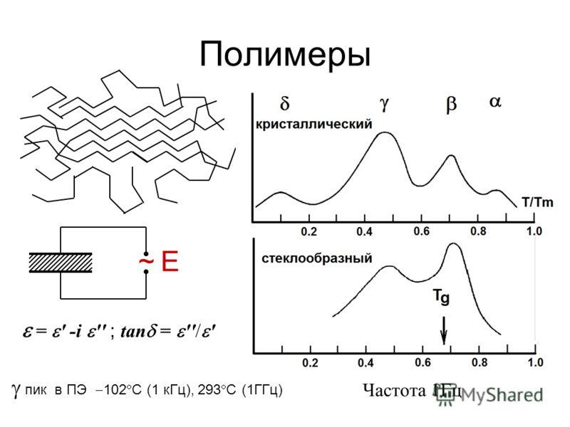 Полимеры E~ = ' -i '' ; tan = ''/ ' Частота 1Гц пик в ПЭ 102 С (1 кГц), 293 С (1ГГц)