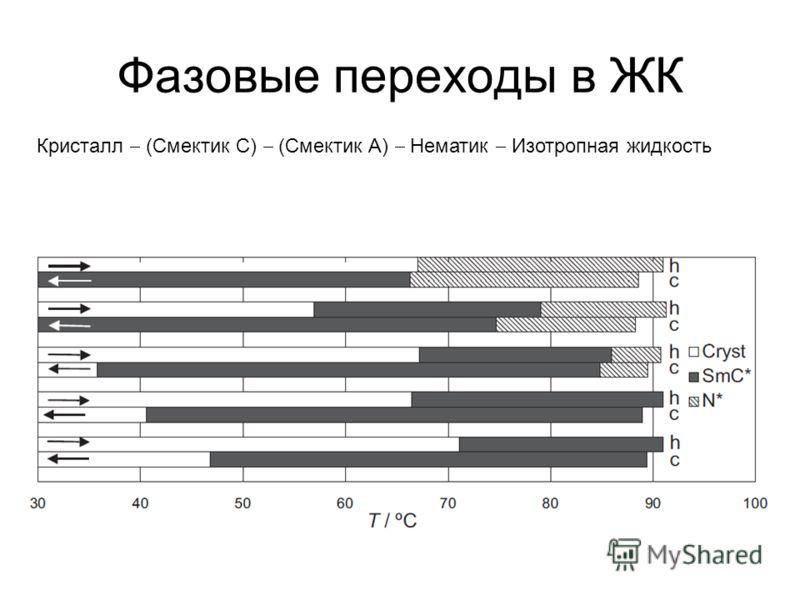 Фазовые переходы в ЖК Кристалл (Смектик С) (Смектик А) Нематик Изотропная жидкость