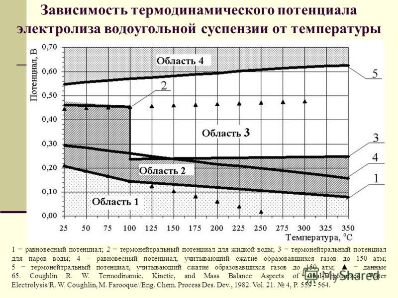 Зависимость термодинамического потенциала электролиза воды от температуры 1 - равновесный потенциал; 2 - термонейтральный потенциал для жидкой воды; 3 - термонейтральный потенциал для паров воды; 4 - равновесный потенциал, учитывающий сжатие образова