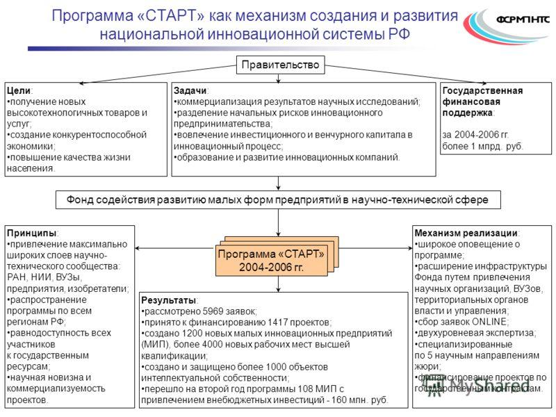 Программа «СТАРТ» как механизм создания и развития национальной инновационной системы РФ Программа «СТАРТ» 2004-2006 гг. Цели: получение новых высокотехнологичных товаров и услуг; создание конкурентоспособной экономики; повышение качества жизни насел