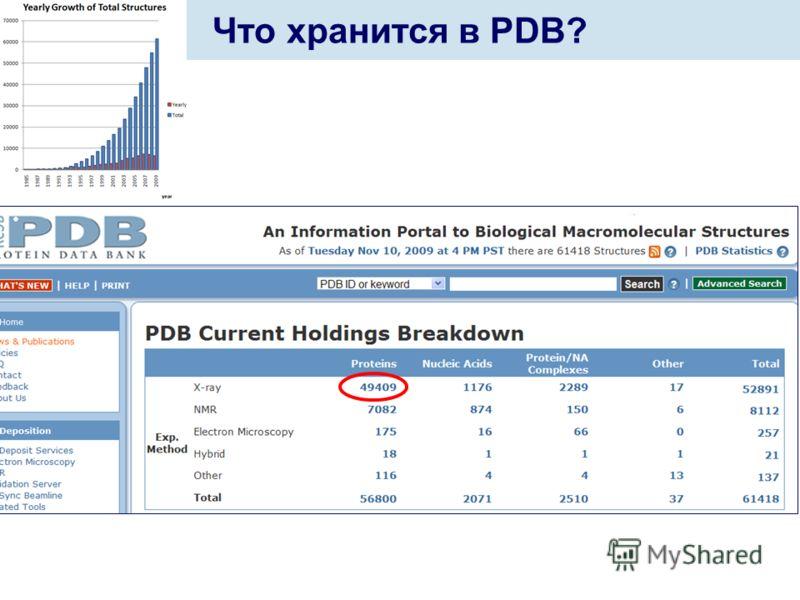 Немного статистики Что хранится в PDB?
