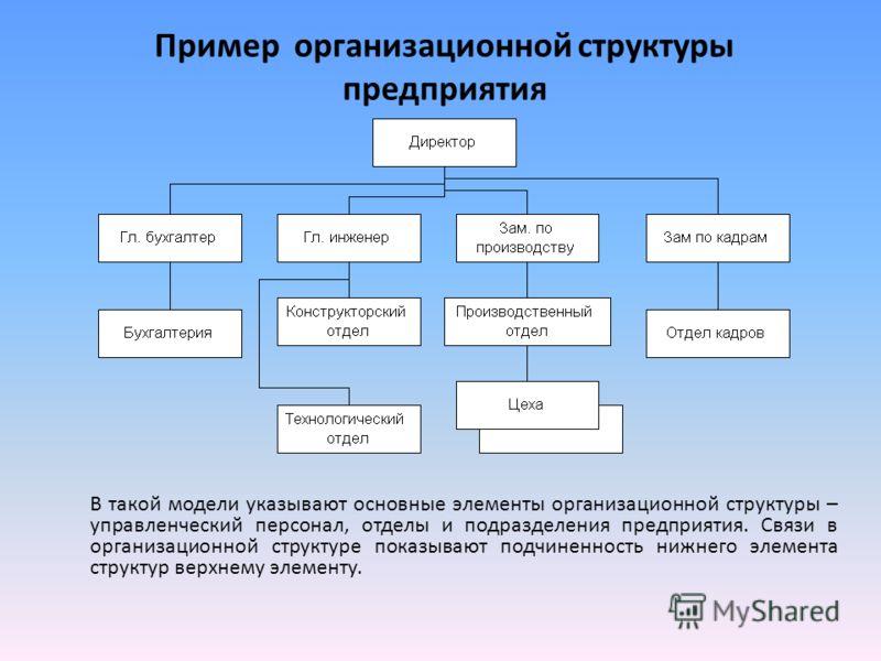 Пример организационной структуры предприятия В такой модели указывают основные элементы организационной структуры – управленческий персонал, отделы и подразделения предприятия. Связи в организационной структуре показывают подчиненность нижнего элемен