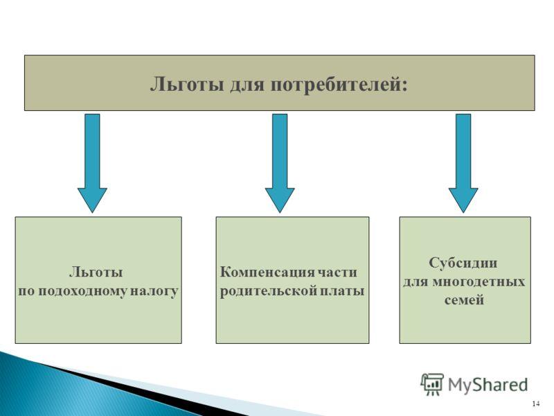 Льготы для потребителей: Льготы по подоходному налогу Компенсация части родительской платы Субсидии для многодетных семей 14