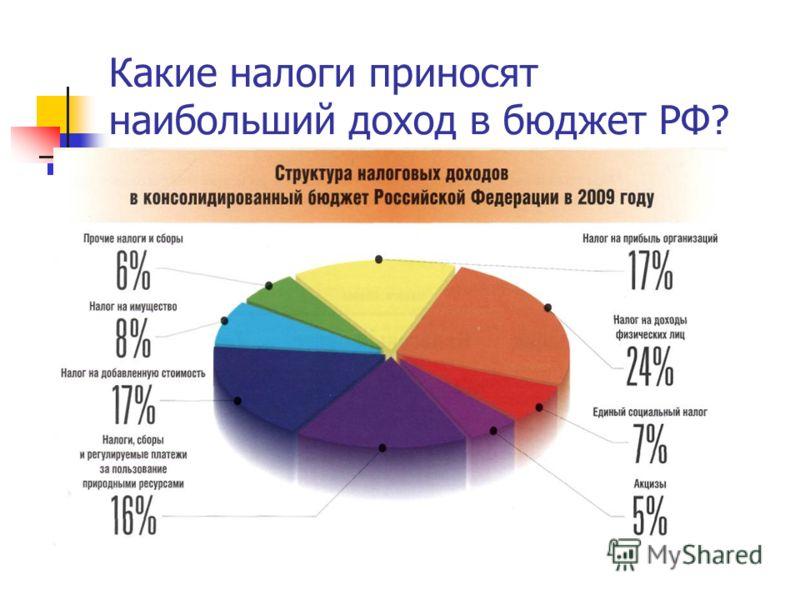 Какие налоги приносят наибольший доход в бюджет РФ?