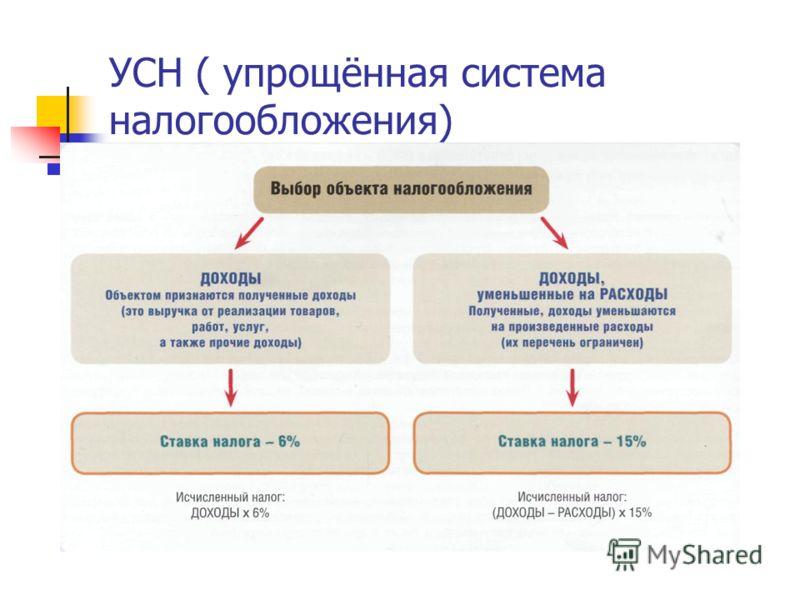 УСН ( упрощённая система налогообложения)