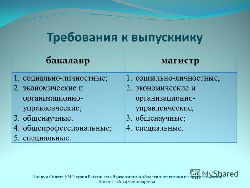 Требования к выпускнику бакалаврмагистр 1.социально-личностные; 2.экономические и организационно- управленческие; 3.общенаучные; 4.общепрофессиональные; 5.специальные. 1.социально-личностные; 2.экономические и организационно- управленческие; 3.общена