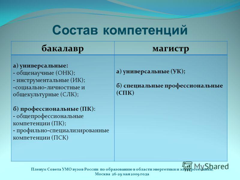 Состав компетенций бакалаврмагистр а) универсальные: - общенаучные (ОНК); - инструментальные (ИК); -социально-личностные и общекультурные (СЛК); б) профессиональные (ПК): - общепрофессиональные компетенции (ПК); - профильно-специализированные компете