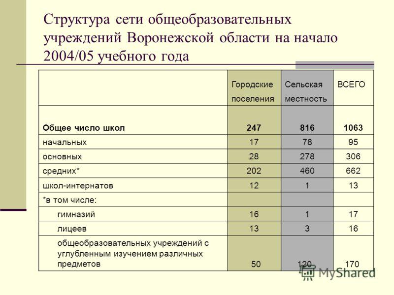 Структура сети общеобразовательных учреждений Воронежской области на начало 2004/05 учебного года ГородскиеСельскаяВСЕГО поселенияместность Общее число школ2478161063 начальных177895 основных28278306 средних*202460662 школ-интернатов12113 *в том числ