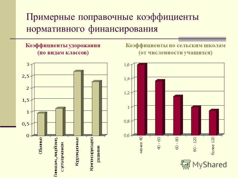 Примерные поправочные коэффициенты нормативного финансирования Коэффициенты удорожания (по видам классов) Коэффициенты по сельским школам (от численности учащихся)