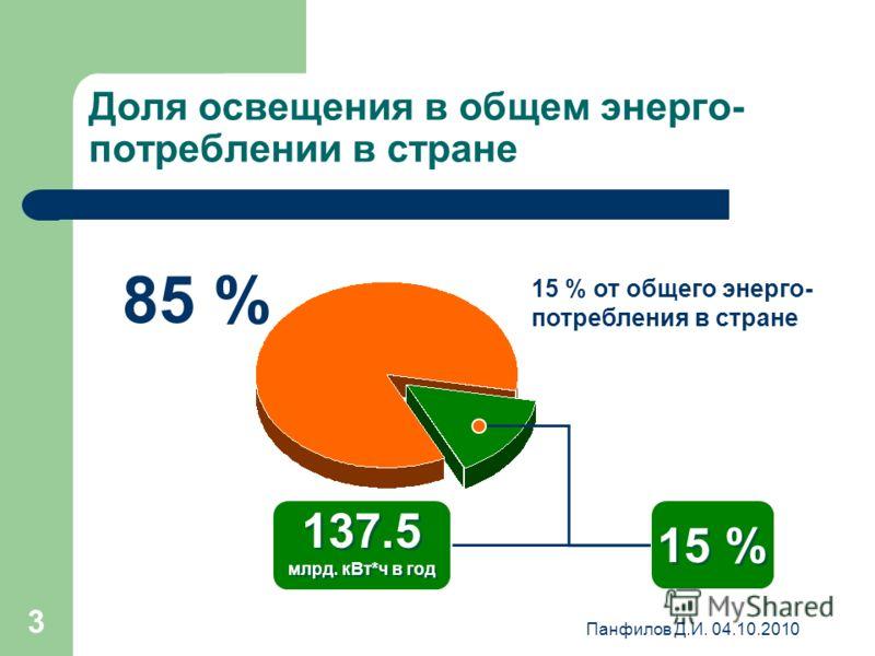 Панфилов Д.И. 04.10.2010 3 Доля освещения в общем энерго- потреблении в стране 15 % 137.5 млрд. кВт*ч в год 137.5 млрд. кВт*ч в год 85 % 15 % от общего энерго- потребления в стране