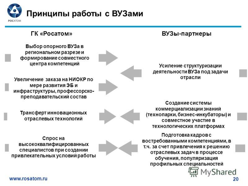 www.rosatom.ru 20 Увеличение заказа на НИОКР по мере развития ЭБ и инфраструктуры, профессорско- преподавательский состав Принципы работы с ВУЗами Создание системы коммерциализации знаний (технопарки, бизнес-инкубаторы) и совместное участие в техноло