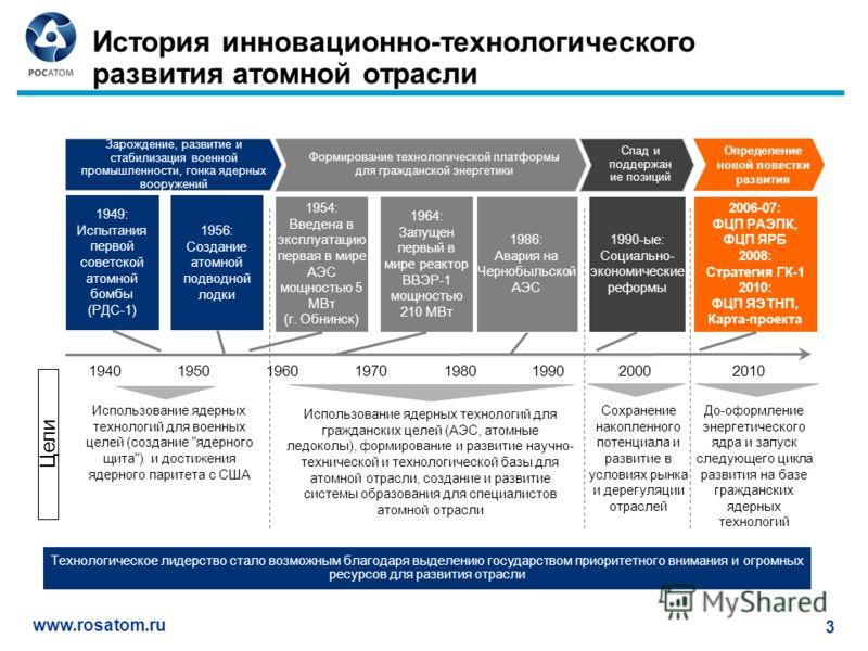 www.rosatom.ru 3 История инновационно-технологического развития атомной отрасли Сохранение накопленного потенциала и развитие в условиях рынка и дерегуляции отраслей До-оформление энергетического ядра и запуск следующего цикла развития на базе гражда