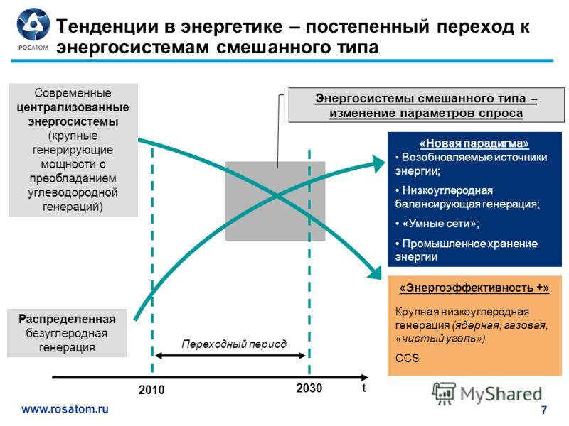 www.rosatom.ru 7 Тенденции в энергетике – постепенный переход к энергосистемам смешанного типа Переходный период 2010 «Энергоэффективность +» Крупная низкоуглеродная генерация (ядерная, газовая, «чистый уголь») CCS «Новая парадигма» Возобновляемые ис