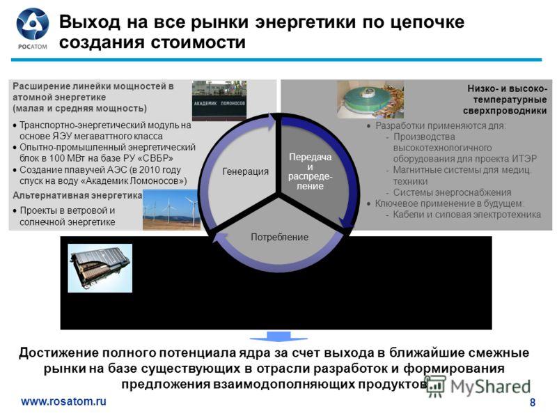 www.rosatom.ru 8 Выход на все рынки энергетики по цепочке создания стоимости Низко- и высоко- температурные сверхпроводники Технологии хранения энергии Совместное предприятие для производства современных литий-ионных аккумуляторов Оборудование для хр