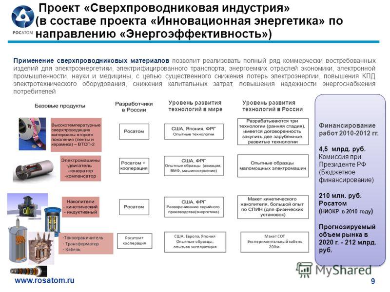 www.rosatom.ru 9 Проект «Сверхпроводниковая индустрия» (в составе проекта «Инновационная энергетика» по направлению «Энергоэффективность») Применение сверхпроводниковых материалов позволит реализовать полный ряд коммерчески востребованных изделий для
