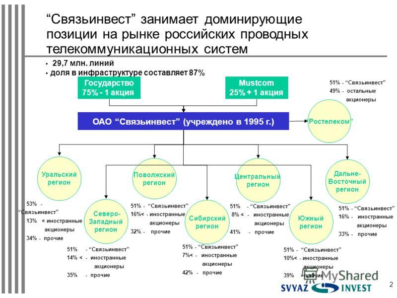 2 Связьинвест занимает доминирующие позиции на рынке российских проводных телекоммуникационных систем 29,7 млн. линий доля в инфраструктуре составляет 87% Государство 75% - 1 акция Mustcom 25% + 1 акция Уральский регион Поволжский регион Северо- Запа