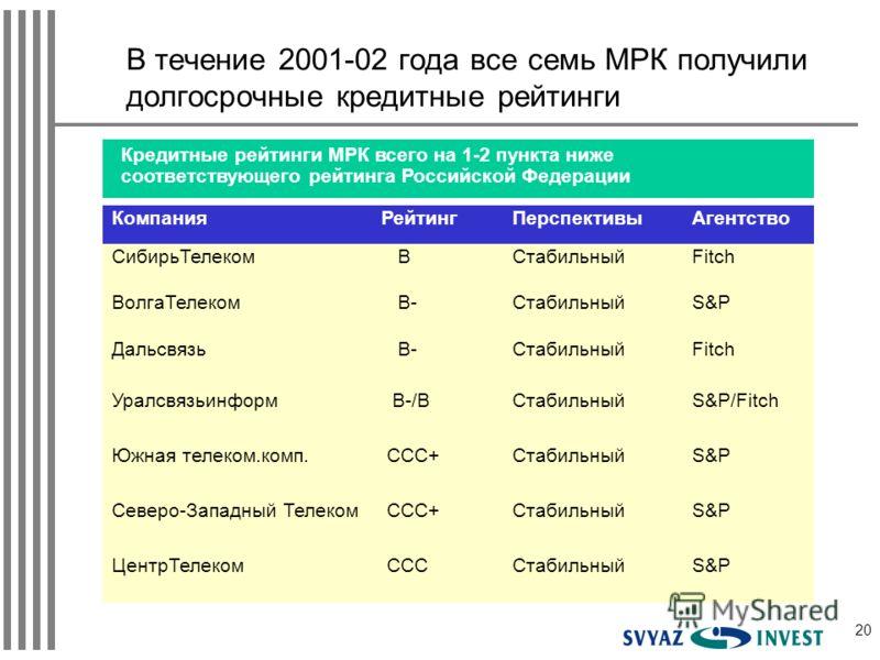 20 В течение 2001-02 года все семь МРК получили долгосрочные кредитные рейтинги Кредитные рейтинги МРК всего на 1-2 пункта ниже соответствующего рейтинга Российской Федерации КомпанияРейтингПерспективыАгентство СибирьТелеком ВСтабильныйFitch ВолгаТел