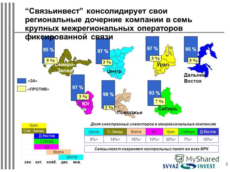 5 Северо- Запад 95 % 5 % Урал 97 % 3 % Сибирь 93 % 7 % Юг 97 % 3 % -«ЗА» -«ПРОТИВ» Центр 97 % 3 % 95 % 5 % Дальний Восток 98 % 2 % Поволжье Связьинвест консолидирует свои региональные дочерние компании в семь крупных межрегиональных операторов фиксир