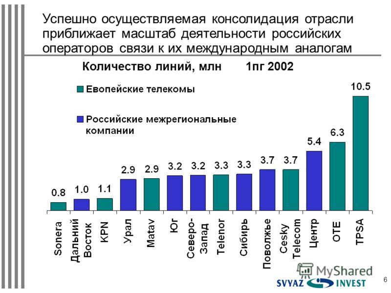 6 Количество линий, млн 1пг 2002 Успешно осуществляемая консолидация отрасли приближает масштаб деятельности российских операторов связи к их международным аналогам