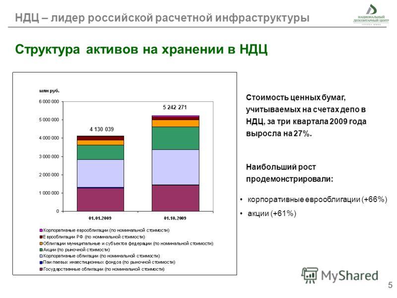 5 Структура активов на хранении в НДЦ Стоимость ценных бумаг, учитываемых на счетах депо в НДЦ, за три квартала 2009 года выросла на 27%. Наибольший рост продемонстрировали: НДЦ – лидер российской расчетной инфраструктуры 5 242 271 4 130 039 корпорат