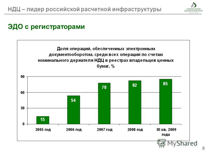 8 ЭДО с регистраторами НДЦ – лидер российской расчетной инфраструктуры